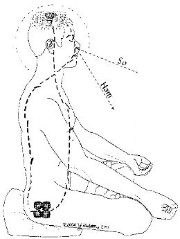 Die So-Ham Meditation
